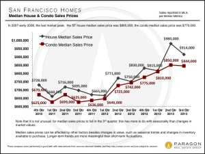 San Francisco Third Quarter 2013 Median Sales Prices