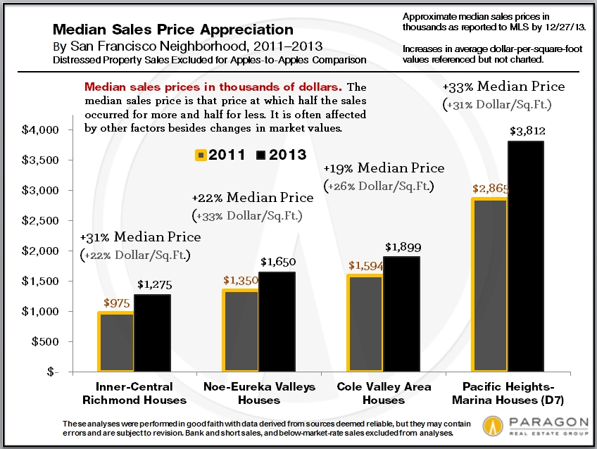 2011-2013_Median_Price-Appreciation_hgh