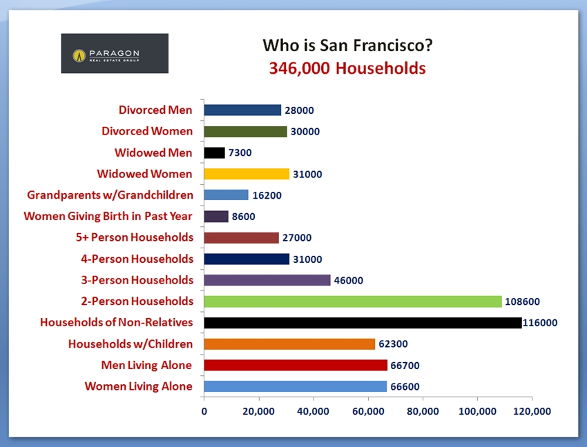SF_Households