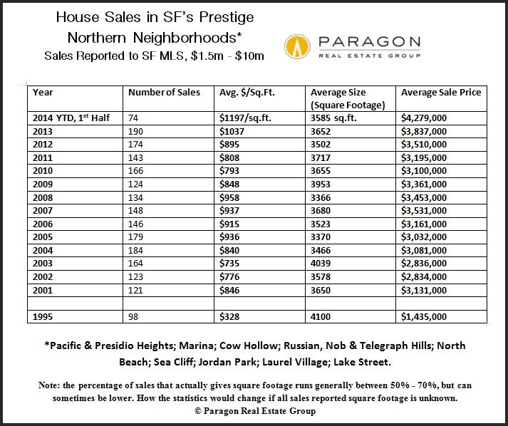 Prestige_SFD_Avgs_Numbers