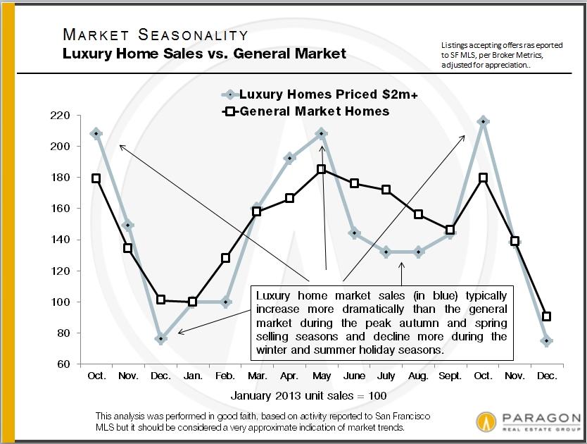 Seasonality_Lux-vs-General-Market