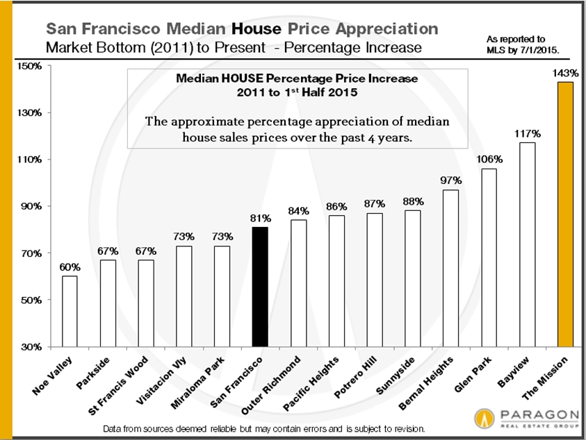 The San Francisco Real Estate Market The Paragon Mid-Year