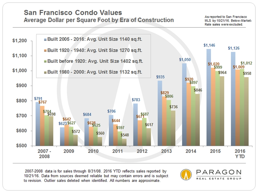 condo_avgdolsqft_by-era-of-construction_2007-present_bar-chart