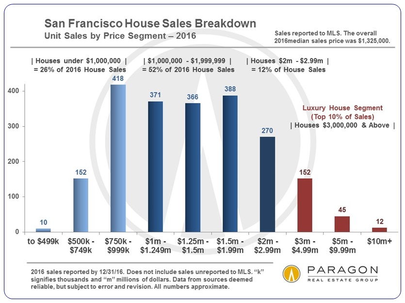 SF-SFD-Only_Sales_by_Price_Range-bar-chart
