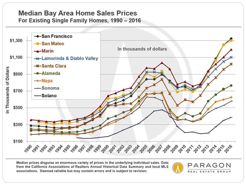 Ups Downs In Bay Area Real Estate Markets Jane