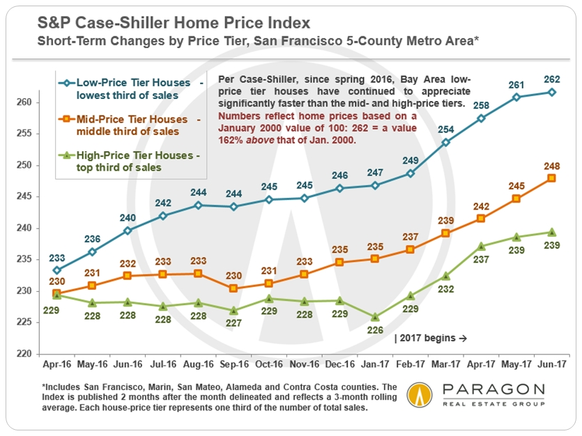 Case-Shiller SF Home Price Trends by Price Tier