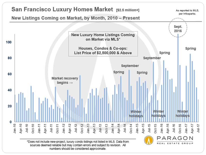 San Francisco New Luxury Home Listings