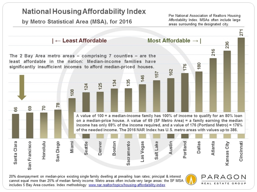 Affordability The Cost Of Housing In The Sf Bay Area