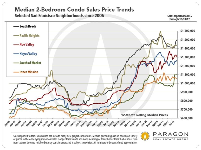 San Francisco Median 2-bedroom Condo Price Trends