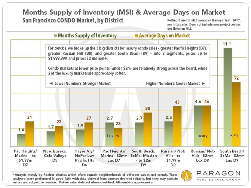 San Francisco Inventory and Days on Market - Condos