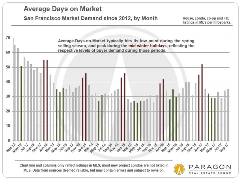 San Francisco Market Seasonality - Days on Market