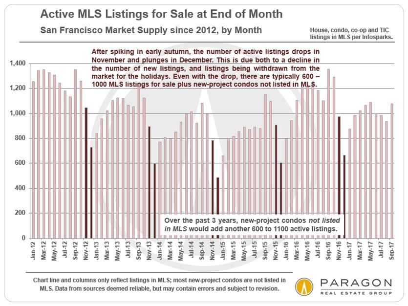 San Francisco Seasonality and Active Listings on Market
