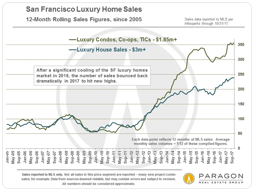 San Francisco Luxury Home Sales Trends