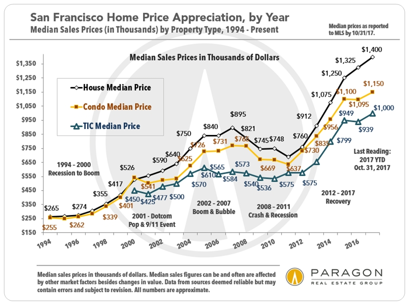 30 Years Of San Francisco Bay Area Real Estate Cycles Jane Poppelreiter Real Estate You can close in on a specific neighbourhood or area by simply drawing around it with the polygon or. 30 years of san francisco bay area
