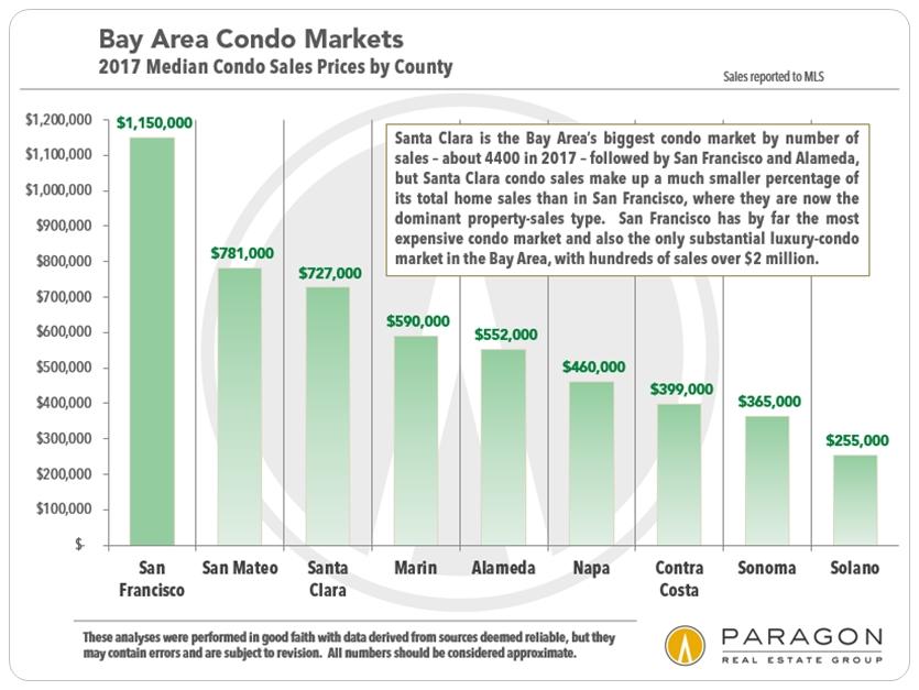San Francisco Bay Area Condo Median Prices