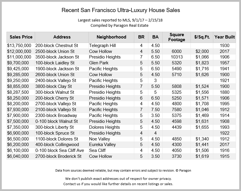 2-18_Largest-House-Sales_MLS.jpg