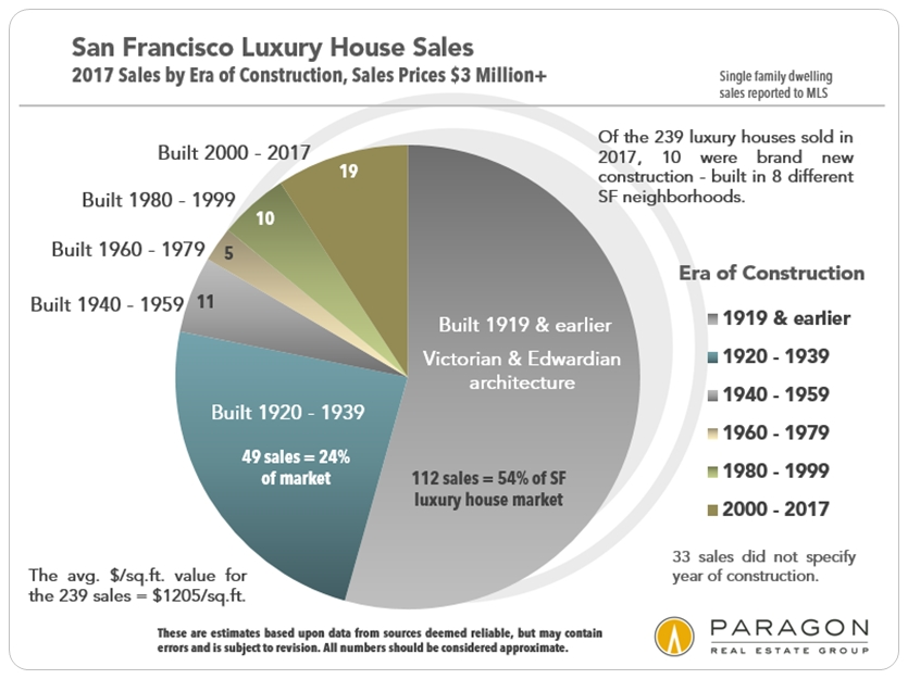 San Francisco Luxury House Sales - Era of Construction
