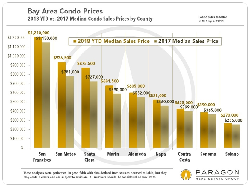 Bay Area Market Survey: From Billionaires in Mansions to
